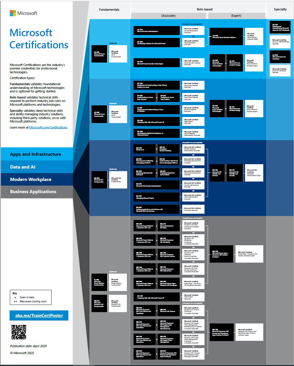 Nieuwe certificeringspaden van Microsoft