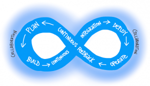 Image of DevOps cycle: Getting to DevOps