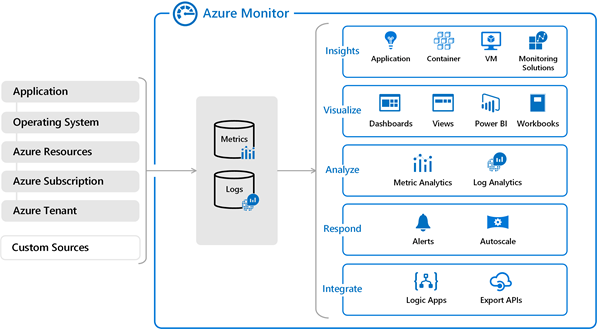 Figuur 2 - Azure Monitor diagram