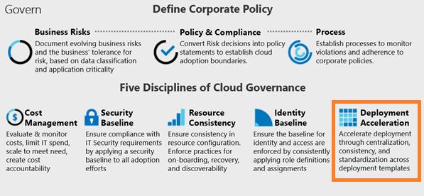 Automatiseren in Azure Governance