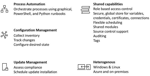 Azure Automation mogelijkheden