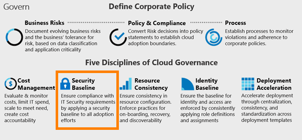 Security in Azure Governance
