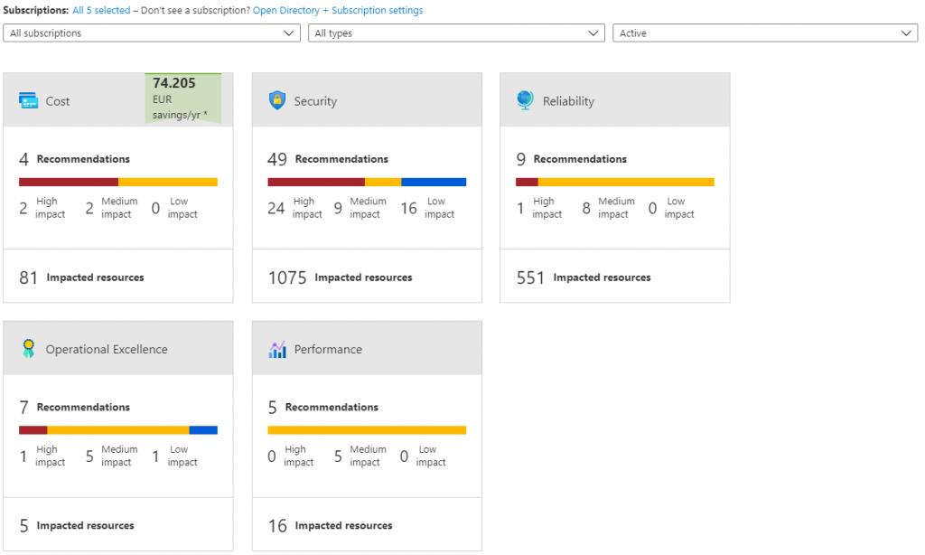 Azure Advisor onderdelen