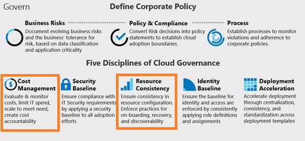 Optimalisatie in Azure Governance