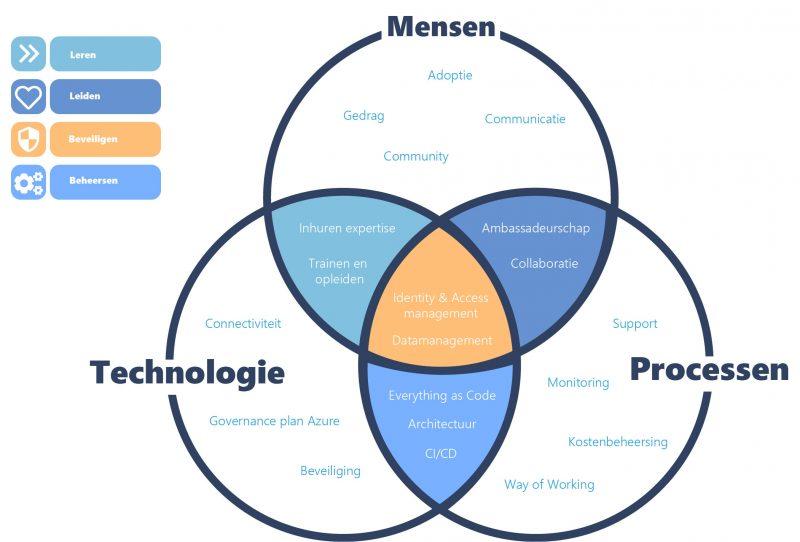 CAF framework